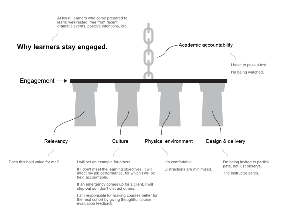 Learner Engagement Model-01