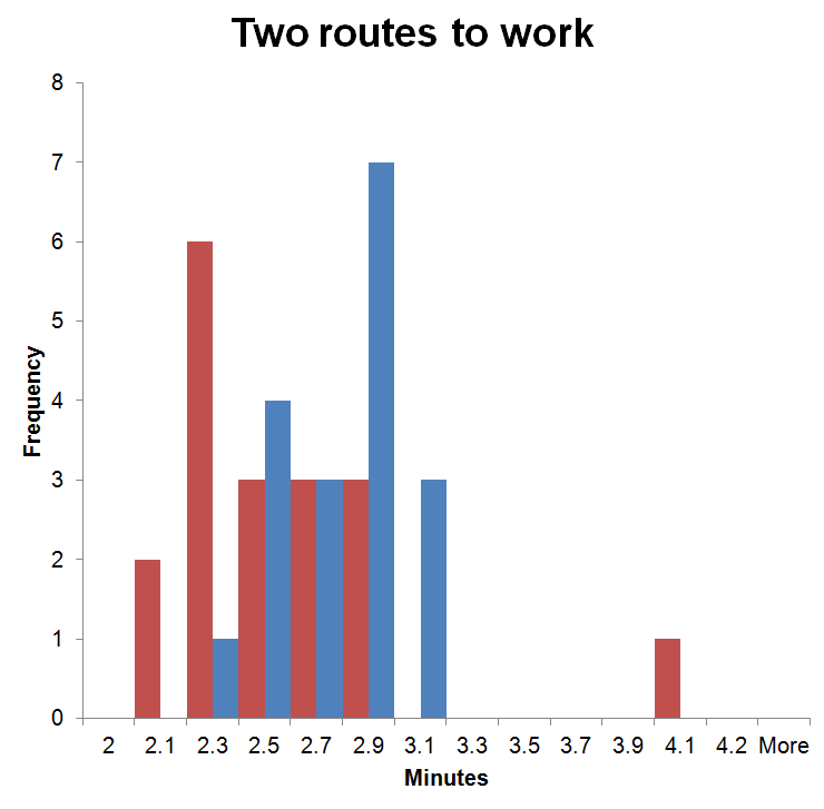 two_routes